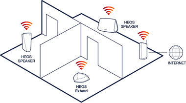 Multiroom audio HEOS